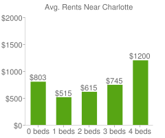 Graph of average rent prices for Charlotte