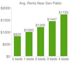 Graph of average rent prices for San Pablo