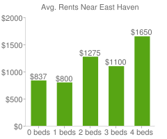 Graph of average rent prices for East Haven