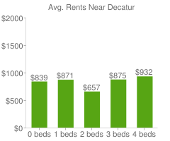Graph of average rent prices for Decatur