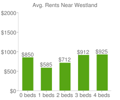 Graph of average rent prices for Westland