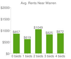 Graph of average rent prices for Warren