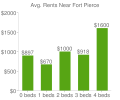 Graph of average rent prices for Fort Pierce