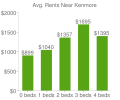 Graph of average rent prices for Kenmore