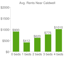 Graph of average rent prices for Caldwell