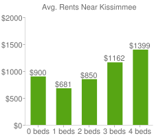 Graph of average rent prices for Kissimmee