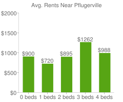 Graph of average rent prices for Pflugerville
