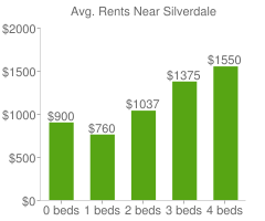Graph of average rent prices for Silverdale