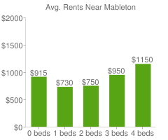 Graph of average rent prices for Mableton