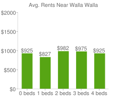 Graph of average rent prices for Walla Walla