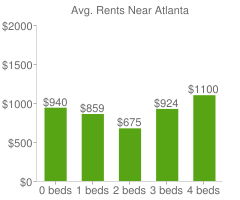 Graph of average rent prices for Atlanta