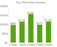 Graph of average rent prices for Houston