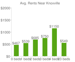 Graph of average rent prices for Knoxville