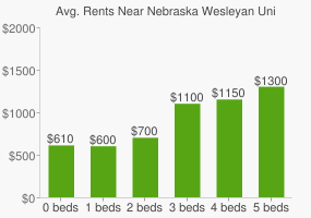 Graph of average rent prices for Nebraska Wesleyan University