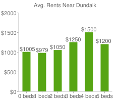 Graph of average rent prices for Dundalk