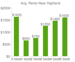 Graph of average rent prices for Highland
