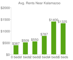 Graph of average rent prices for Kalamazoo