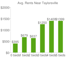Graph of average rent prices for Taylorsville