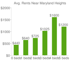 Graph of average rent prices for Maryland Heights