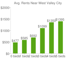 Graph of average rent prices for West Valley City