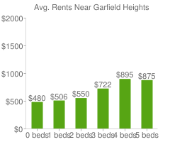 Graph of average rent prices for Garfield Heights