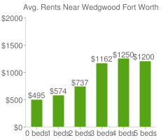 Graph of average rent prices for Wedgwood Fort Worth
