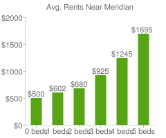 Graph of average rent prices for Meridian