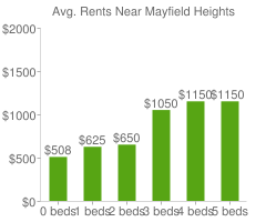 Graph of average rent prices for Mayfield Heights