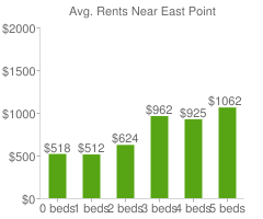 Graph of average rent prices for East Point