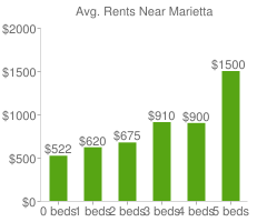 Graph of average rent prices for Marietta
