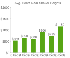 Graph of average rent prices for Shaker Heights