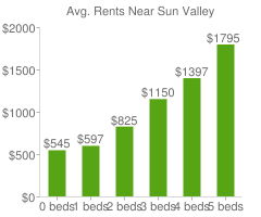 Graph of average rent prices for Sun Valley