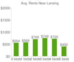 Graph of average rent prices for Lansing