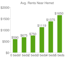 Graph of average rent prices for Hemet