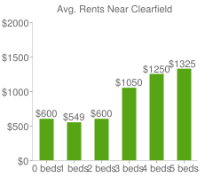 Graph of average rent prices for Clearfield