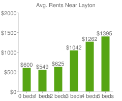 Graph of average rent prices for Layton