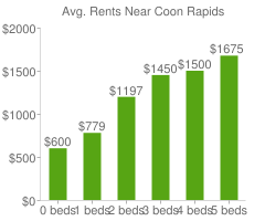 Graph of average rent prices for Coon Rapids