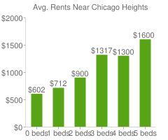 Graph of average rent prices for Chicago Heights