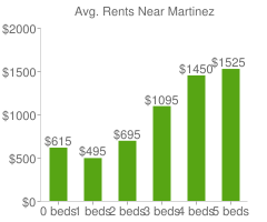 Graph of average rent prices for Martinez