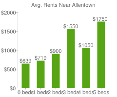 Graph of average rent prices for Allentown