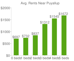 Graph of average rent prices for Puyallup