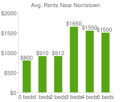 Graph of average rent prices for Norristown