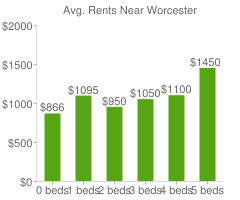 Graph of average rent prices for Worcester
