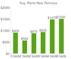 Graph of average rent prices for Romulus