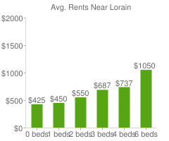 Graph of average rent prices for Lorain