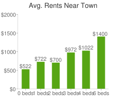 Graph of average rent prices for Town