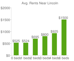 Graph of average rent prices for Lincoln