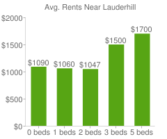 Graph of average rent prices for Lauderhill