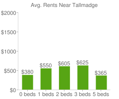 Graph of average rent prices for Tallmadge