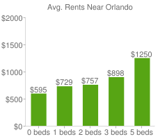 Graph of average rent prices for Orlando